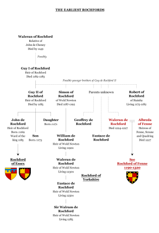 Chart 1: the earliest Rochfords