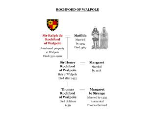 Chart 8: Rochford of Walpole