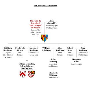 Chart 9: Rochford of Boston